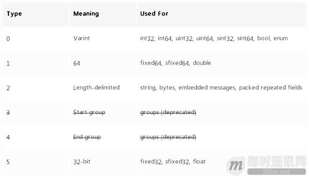 金蝶随手记团队分享:还在用JSON? Protobuf让数据传输更省更快(原理篇)_4.png