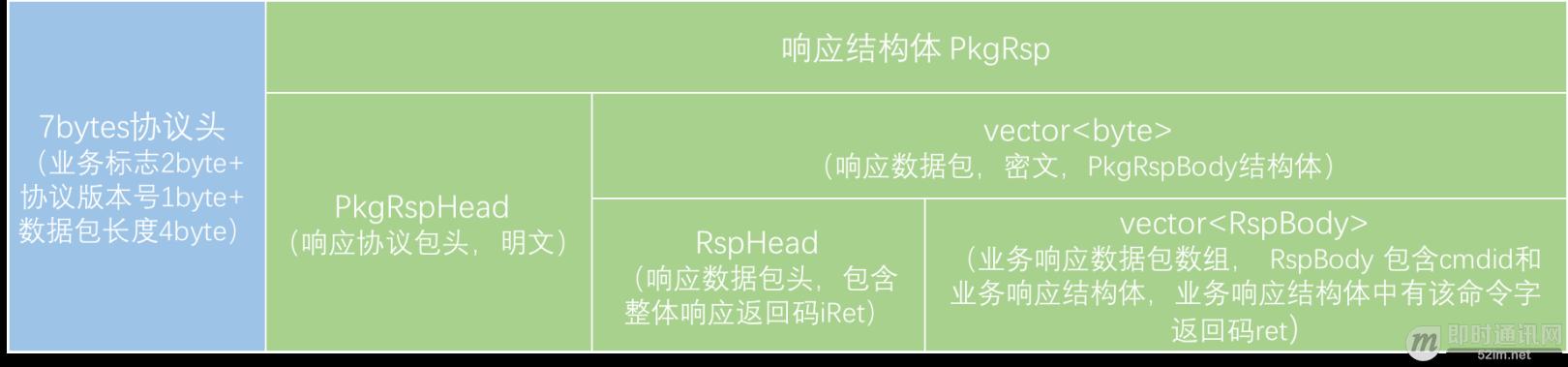 APP与后台通信数据格式的演进:从文本协议到二进制协议_2.png