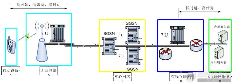 """移动端IM开发者必读(一):通俗易懂,理解移动网络的""""弱""""和""""慢""""_1.jpg"""