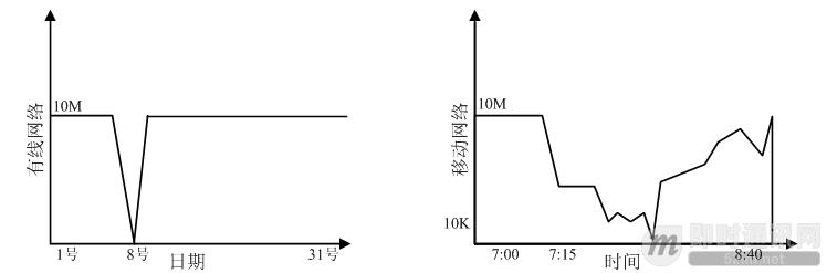 """移动端IM开发者必读(一):通俗易懂,理解移动网络的""""弱""""和""""慢""""_2.jpg"""