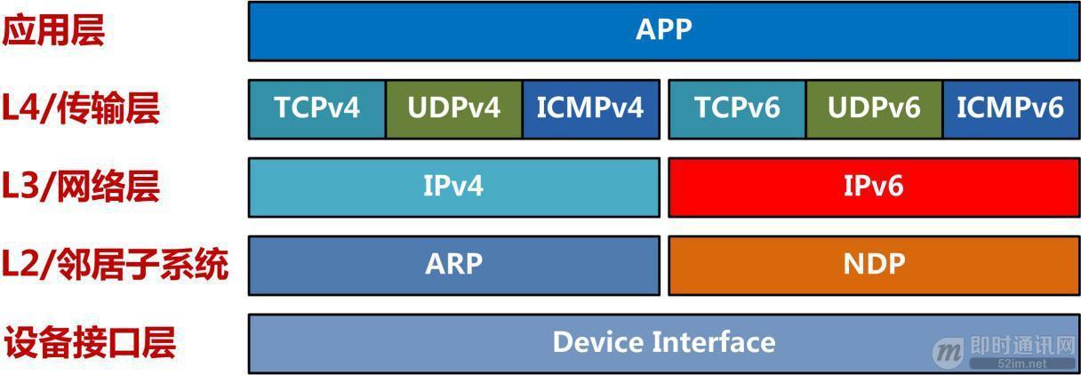 IPv6技术详解:基本概念、应用现状、技术实践(下篇)_2.jpg