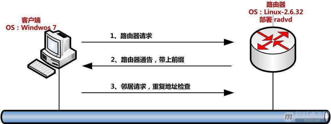 IPv6技术详解:基本概念、应用现状、技术实践(下篇)_3.jpg
