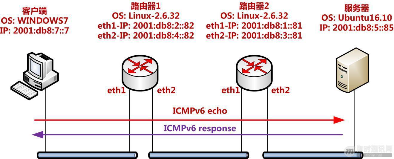 IPv6技术详解:基本概念、应用现状、技术实践(下篇)_5.jpg