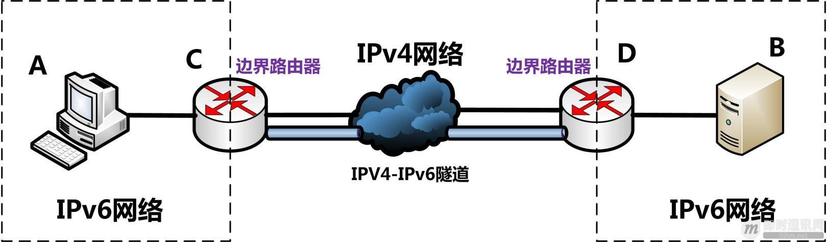 IPv6技术详解:基本概念、应用现状、技术实践(下篇)_1.jpg