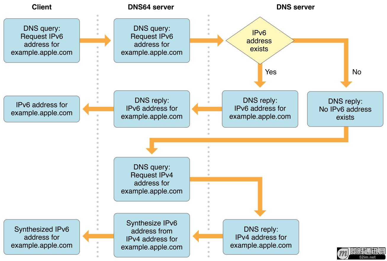 IPv6技术详解:基本概念、应用现状、技术实践(下篇)_1.png