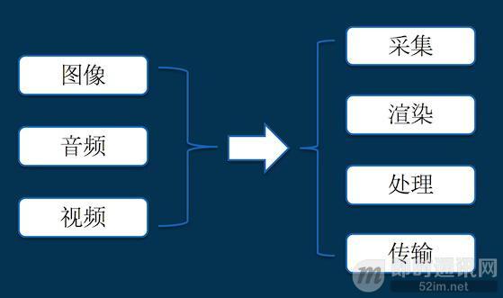 写给小白的实时音视频技术入门提纲_1.jpg