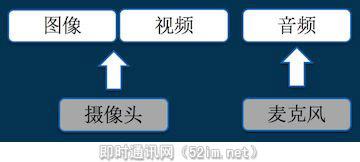 写给小白的实时音视频技术入门提纲_2.jpg