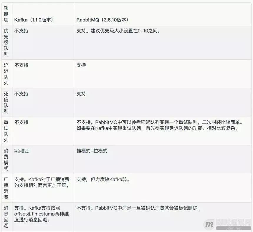 IM系统的MQ消息中间件选型:Kafka还是RabbitMQ?_2.jpg