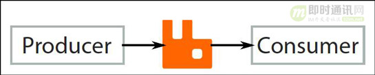 IM系统的MQ消息中间件选型:Kafka还是RabbitMQ?_u=1831273311,4077496010&fm=27&gp=0.jpg
