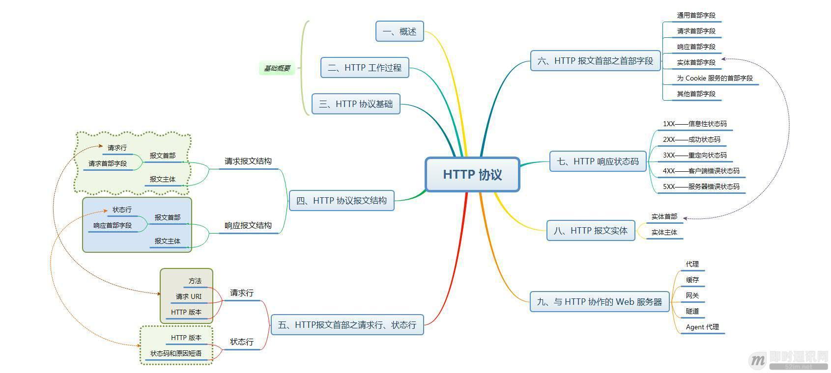 网络编程懒人入门(七):深入浅出,全面理解HTTP协议