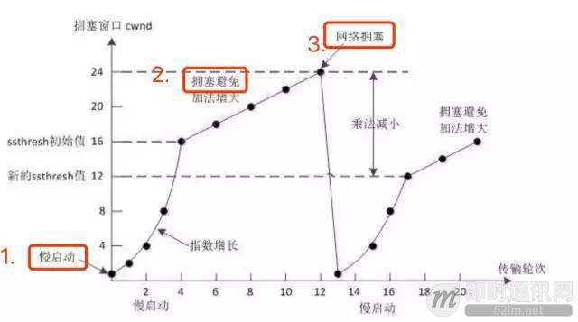 迈向高阶:优秀Android程序员必知必会的网络基础_5.jpeg