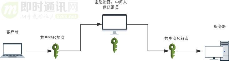 一篇读懂HTTPS:加密原理、安全逻辑、数字证书等_3.jpg