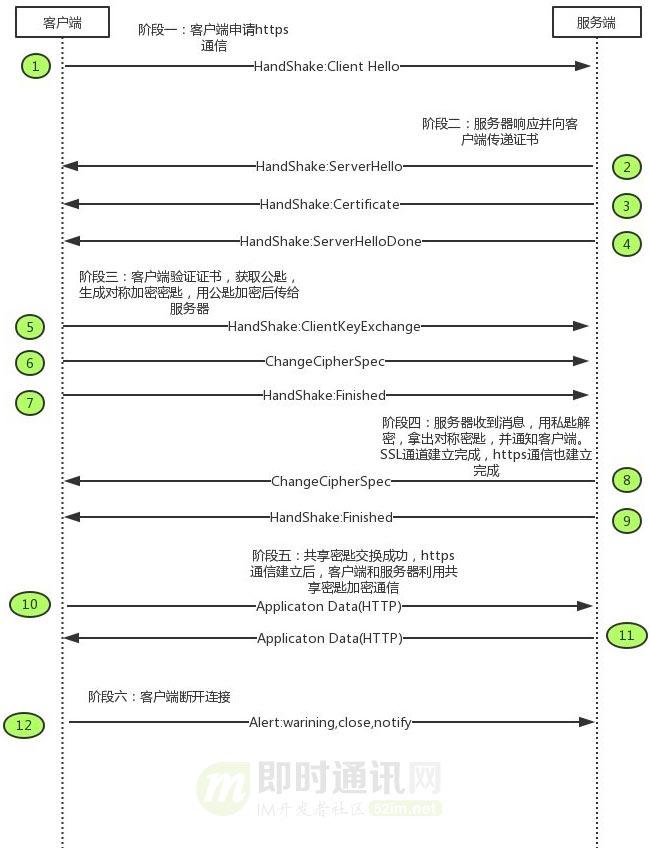 一篇读懂HTTPS:加密原理、安全逻辑、数字证书等_10.jpg