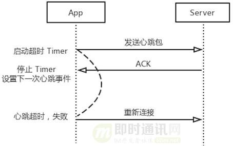融云技术分享:融云安卓端IM产品的网络链路保活技术实践_2.png