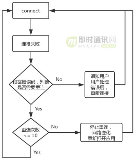 融云技术分享:融云安卓端IM产品的网络链路保活技术实践_5.png