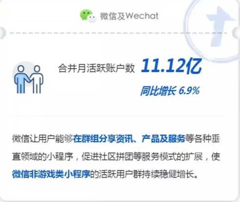[资讯] 微信又一历程碑:月活破11亿!
